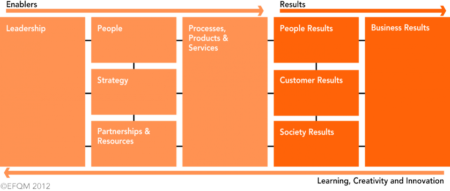 Source: European Foundation for Quality Management, The EFQM Excellence Model