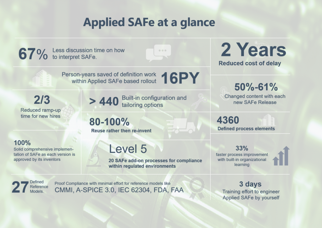 Applied SAFe Info Graphic