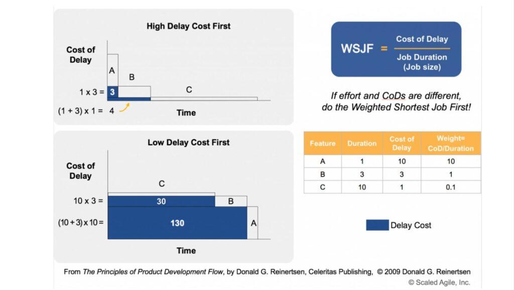 Figure 1 –WSJF technique as defined in SAFe 4.6.