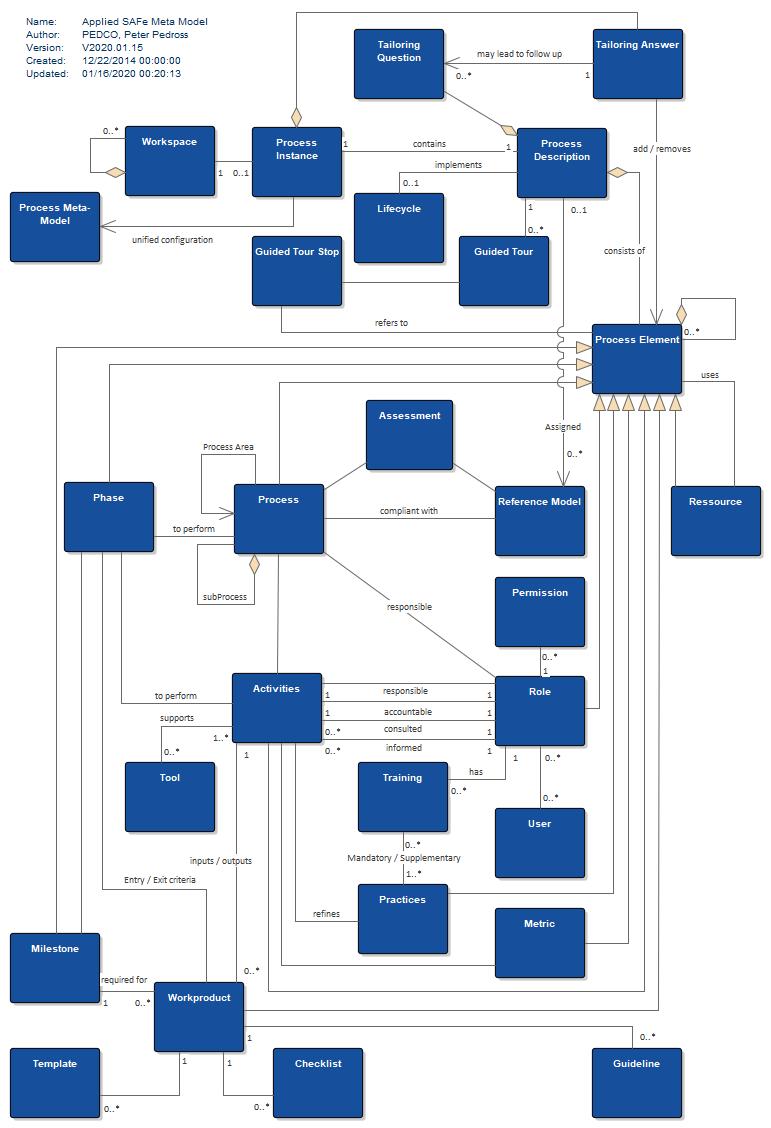 Applied SAFe Meta Model_5.0