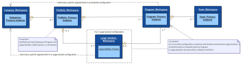 Instantiation Model_5.0